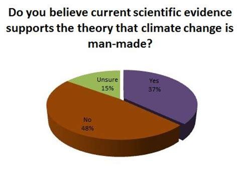 Persuasive essay examples global warming